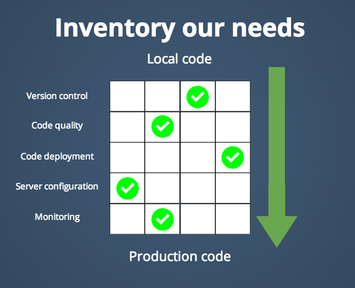 Example of continuous delivery needs analysis