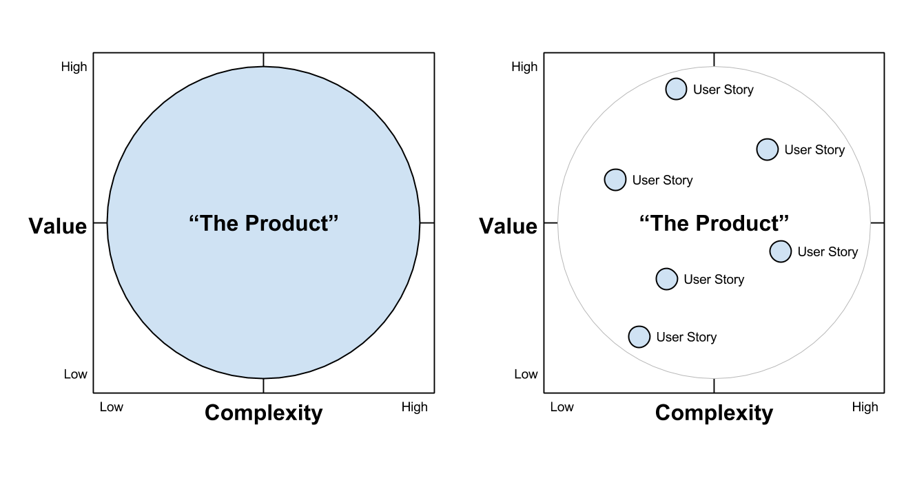 On the left a typical, loosely defined product; on the right a small sample of the features that compose the product